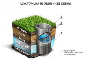 skvazhina_na_pesok